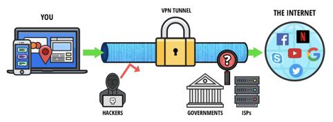VPN structure