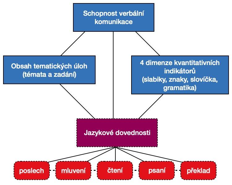 metoda 3+5 pro pro novou zkoušku HSK 3.0